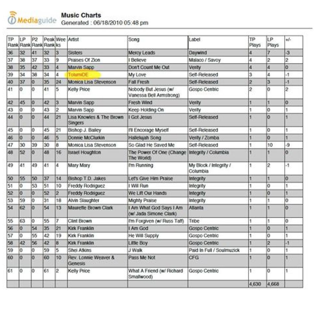 #34 on the Gospel – Top 100 MediaGuide Chart